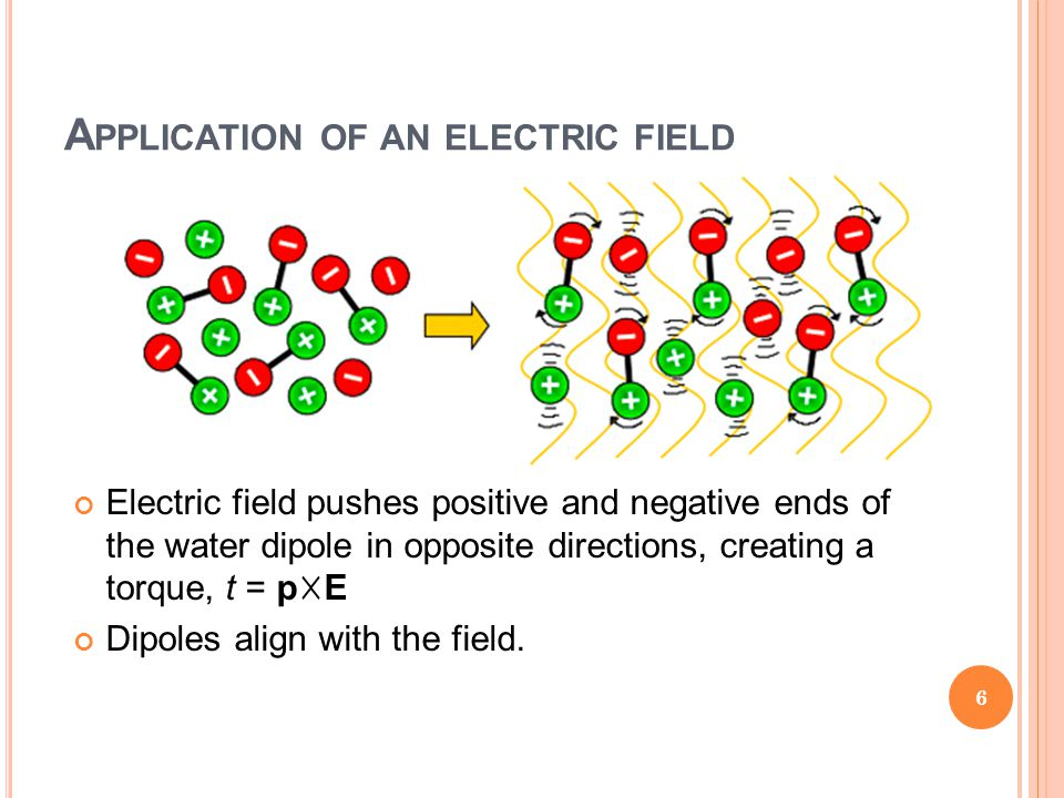 A PPLICATION OF AN ELECTRIC FIELD Electric field pushes positive and negative ends of the water dipole in opposite directions, creating a torque, t =