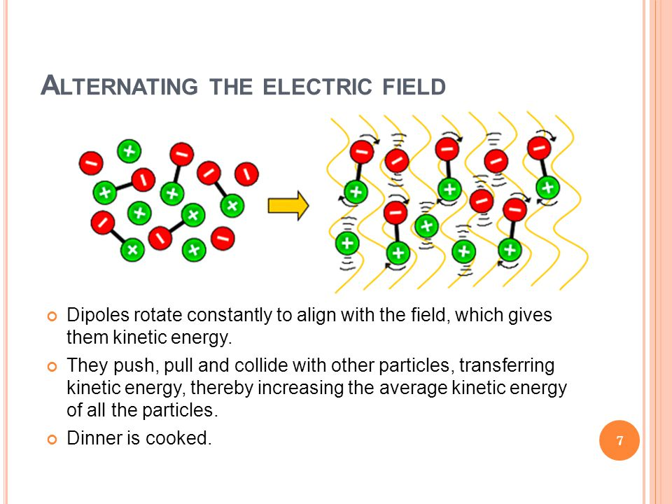 A LTERNATING THE ELECTRIC FIELD Dipoles rotate constantly to align with the field, which gives them kinetic energy. They push, pull and collide with o