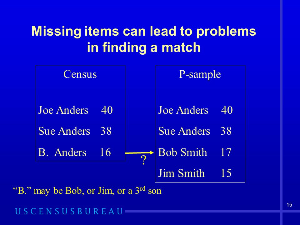 15 Missing items can lead to problems in finding a match Census Joe Anders 40 Sue Anders 38 B.