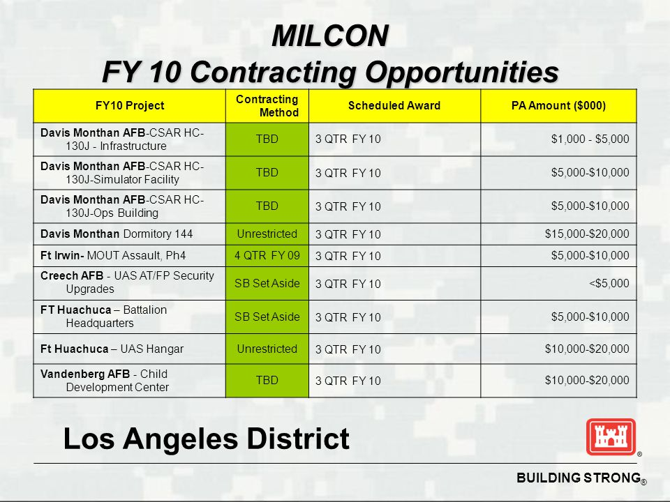 BUILDING STRONG ® MILCON FY 10 Contracting Opportunities FY10 Project Contracting Method Scheduled AwardPA Amount ($000) Davis Monthan AFB-CSAR HC- 130J - Infrastructure TBD3 QTR FY 10$1,000 - $5,000 Davis Monthan AFB-CSAR HC- 130J-Simulator Facility TBD3 QTR FY 10$5,000-$10,000 Davis Monthan AFB-CSAR HC- 130J-Ops Building TBD3 QTR FY 10$5,000-$10,000 Davis Monthan Dormitory 144Unrestricted3 QTR FY 10$15,000-$20,000 Ft Irwin- MOUT Assault, Ph44 QTR FY 093 QTR FY 10$5,000-$10,000 Creech AFB - UAS AT/FP Security Upgrades SB Set Aside3 QTR FY 10<$5,000 FT Huachuca – Battalion Headquarters SB Set Aside3 QTR FY 10$5,000-$10,000 Ft Huachuca – UAS HangarUnrestricted3 QTR FY 10$10,000-$20,000 Vandenberg AFB - Child Development Center TBD3 QTR FY 10$10,000-$20,000 Los Angeles District