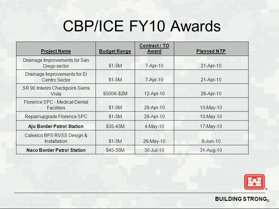 BUILDING STRONG ® CBP/ICE FY10 Awards Project NameBudget Range Contract / TO AwardPlanned NTP Drainage Improvements for San Diego sector$1-5M7-Apr-1021-Apr-10 Drainage Improvements for El Centro Sector$1-5M7-Apr-1021-Apr-10 SR 90 Interim Checkpoint-Sierra Vista$500K-$2M12-Apr-1026-Apr-10 Florence SPC - Medical/Dental Facilities$1-5M29-Apr-1010-May-10 Repair/upgrade Florence SPC$1-5M29-Apr-1010-May-10 Ajo Border Patrol Station$35-45M4-May-1017-May-10 Calexico BPS RVSS Design & Installation$1-5M26-May-109-Jun-10 Naco Border Patrol Station$45-55M30-Jul-1031-Aug-10