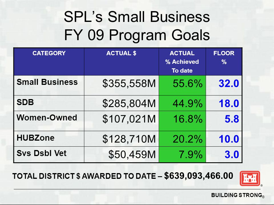 BUILDING STRONG ® SPL's Small Business FY 09 Program Goals CATEGORYACTUAL $ACTUAL % Achieved To date FLOOR % Small Business $355,558M55.6%32.0 SDB $285,804M44.9%18.0 Women-Owned $107,021M16.8%5.8 HUBZone $128,710M 20.2% 10.0 Svs Dsbl Vet $50,459M7.9% 3.0 TOTAL DISTRICT $ AWARDED TO DATE – $639,093,466.00