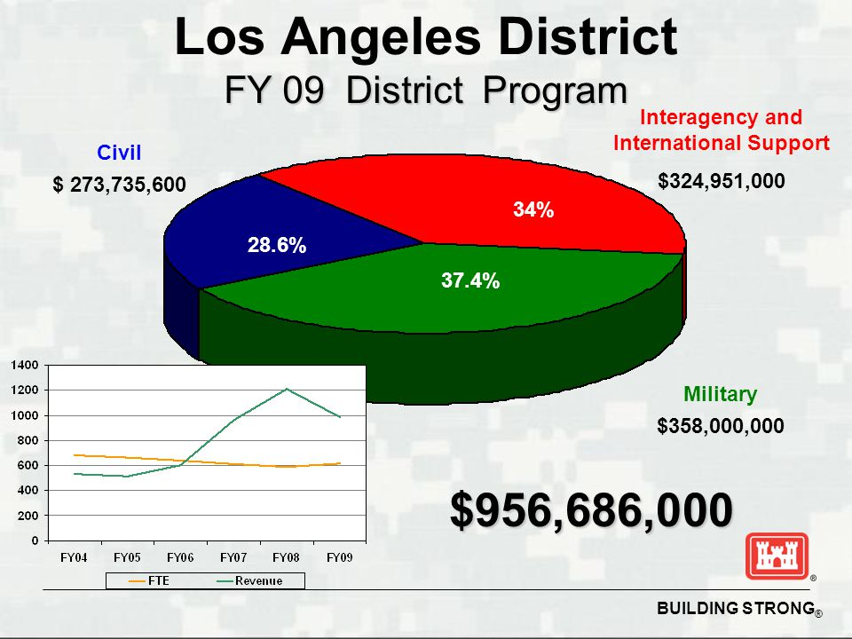 BUILDING STRONG ® Civil $ 273,735,600 Interagency and International Support $324,951,000 $956,686,000 Military $358,000,000 34% 28.6% 37.4% FY 09 District Program Los Angeles District FY 09 District Program