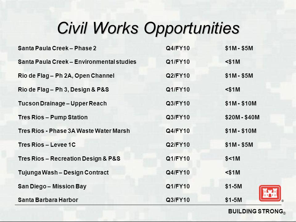 BUILDING STRONG ® Civil Works Opportunities Santa Paula Creek – Phase 2Q4/FY10$1M - $5M Santa Paula Creek – Environmental studiesQ1/FY10<$1M Rio de Flag – Ph 2A, Open ChannelQ2/FY10$1M - $5M Rio de Flag – Ph 3, Design & P&SQ1/FY10<$1M Tucson Drainage – Upper ReachQ3/FY10$1M - $10M Tres Rios – Pump StationQ3/FY10$20M - $40M Tres Rios - Phase 3A Waste Water MarshQ4/FY10$1M - $10M Tres Rios – Levee 1CQ2/FY10$1M - $5M Tres Rios – Recreation Design & P&SQ1/FY10$<1M Tujunga Wash – Design ContractQ4/FY10<$1M San Diego – Mission BayQ1/FY10$1-5M Santa Barbara HarborQ3/FY10$1-5M