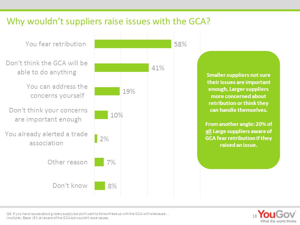 Why wouldn't suppliers raise issues with the GCA. 18 Q5.