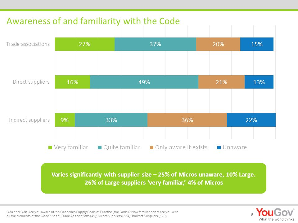 Awareness of and familiarity with the Code 8 Q3a and Q3b.