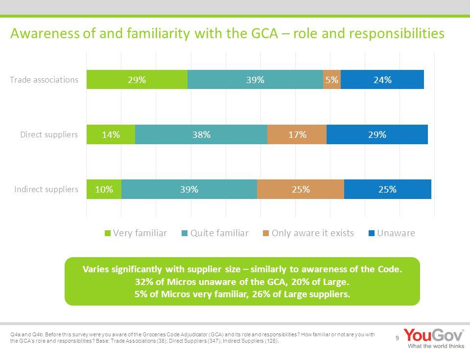 The GCA's Critical Success Factors 10 Q5a.How will you judge that the GCA has been a success.