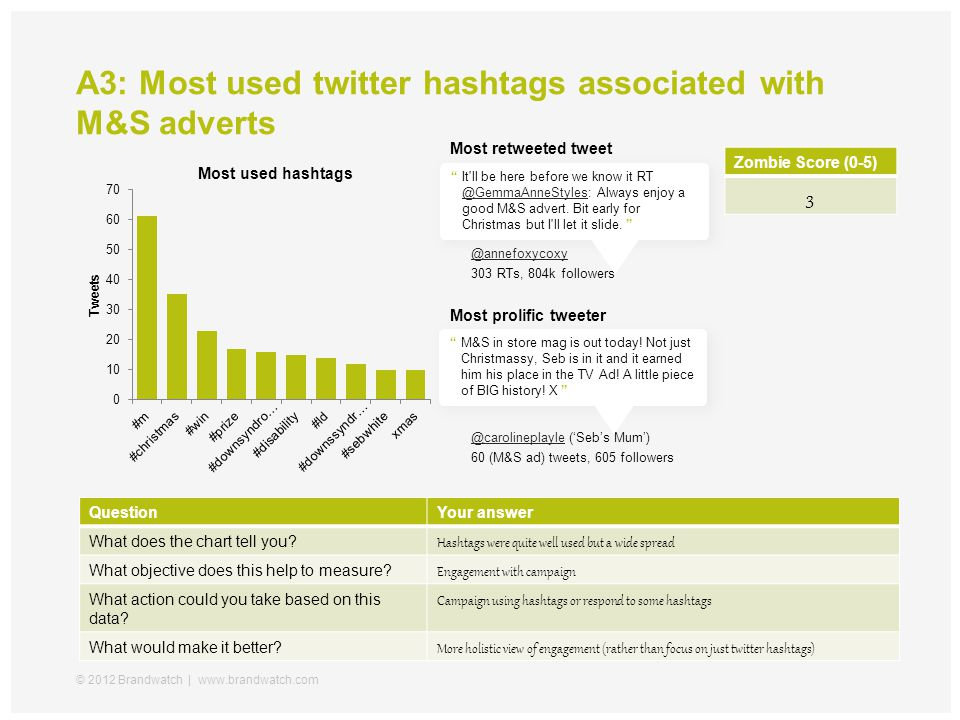 A3: Most used twitter hashtags associated with M&S adverts © 2012 Brandwatch | www.brandwatch.com @annefoxycoxy 303 RTs, 804k followers It ll be here before we know it RT @GemmaAnneStyles: Always enjoy a good M&S advert.