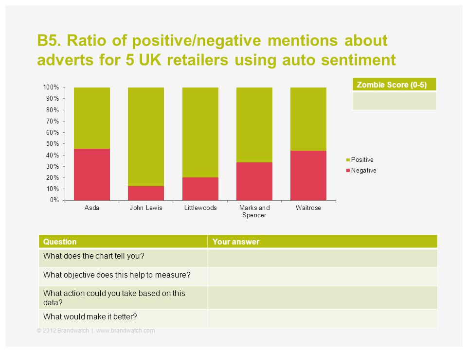 B5. Ratio of positive/negative mentions about adverts for 5 UK retailers using auto sentiment © 2012 Brandwatch   www.brandwatch.com QuestionYour answ