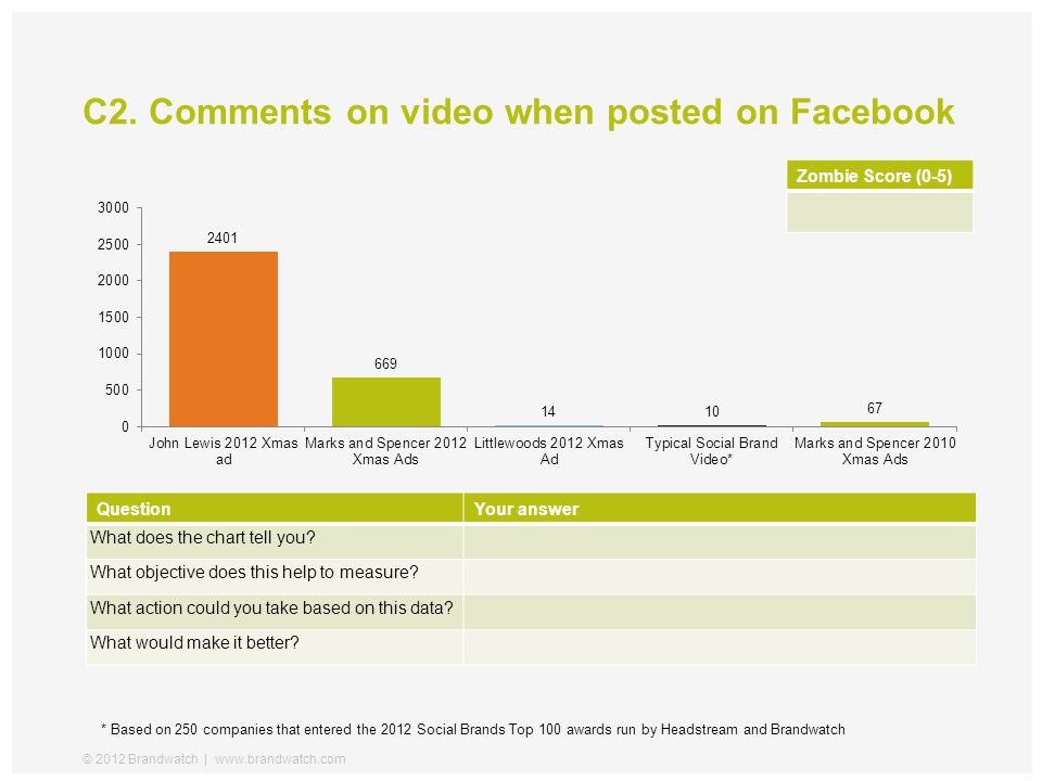 C2. Comments on video when posted on Facebook © 2012 Brandwatch   www.brandwatch.com QuestionYour answer What does the chart tell you? What objective