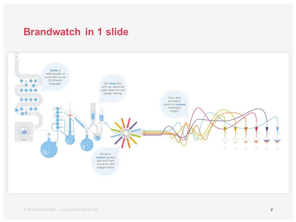 © 2012 Brandwatch | www.brandwatch.com2 Brandwatch in 1 slide