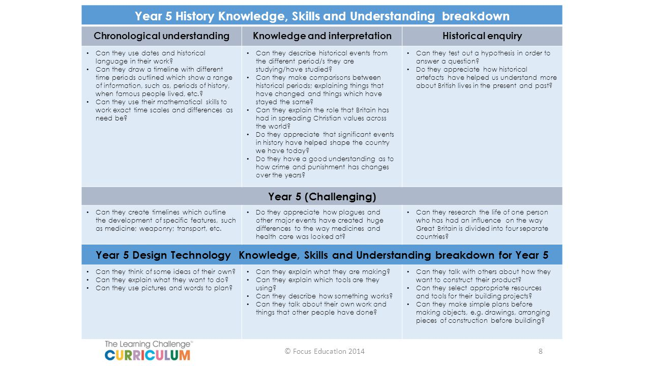 Year 5 History Knowledge, Skills and Understanding breakdown Chronological understandingKnowledge and interpretationHistorical enquiry Can they use da