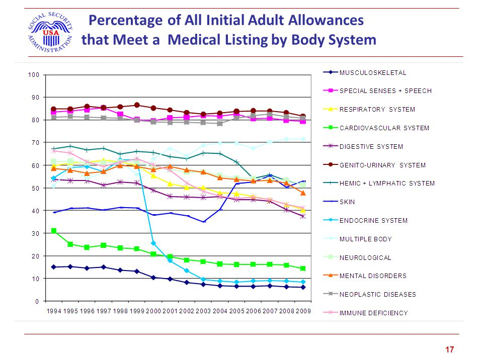 Percentage of All Initial Adult Allowances that Meet a Medical Listing by Body System 17