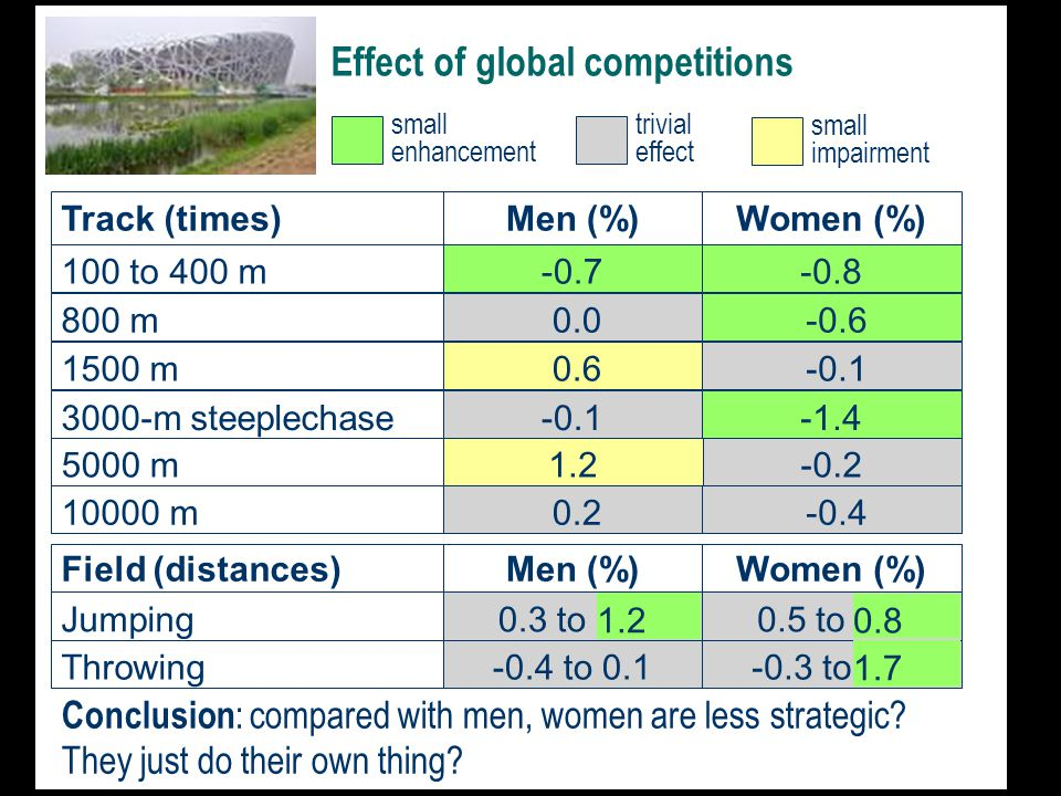 Effect of global competitions Track (times)Men (%) Women (%) 100 to 400 m-0.7-0.81500 m 0.6 -0.1 0.0800 m -0.6 10000 m 0.2 3000-m steeplechase-0.1 -0.4 -1.4 5000 m1.2 -0.2 Field (distances)Men (%) Jumping0.3 to 1.2 Women (%) 0.5 to 0.8 Throwing-0.4 to 0.1-0.3 to 1.7 1.7 1.2 0.8 small enhancement trivial effect small impairment Conclusion : compared with men, women are less strategic.
