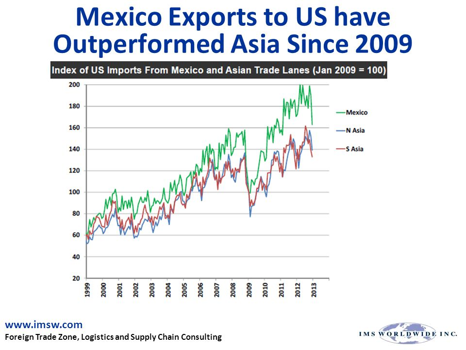 Mexico Exports to US have Outperformed Asia Since 2009 www.imsw.com Foreign Trade Zone, Logistics and Supply Chain Consulting