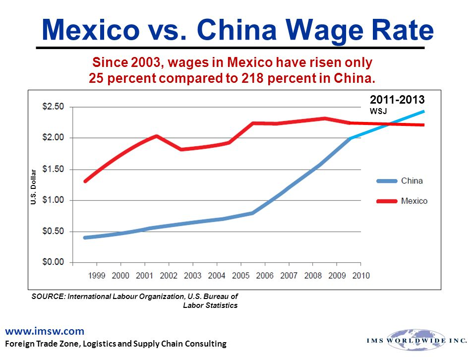 Mexico vs. China Wage Rate 19 SOURCE: International Labour Organization, U.S.
