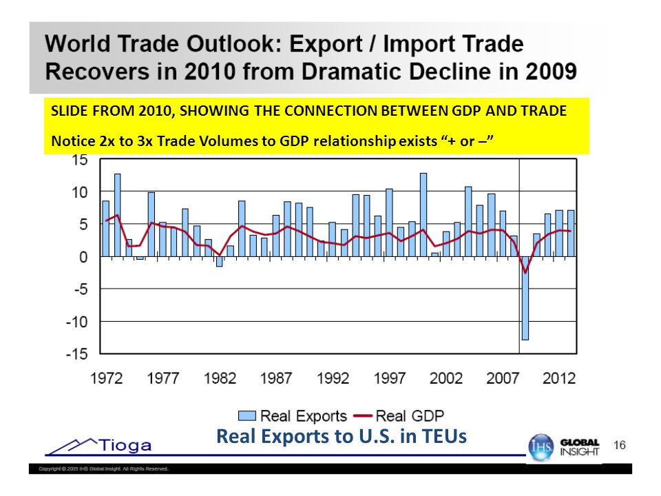 SLIDE FROM 2010, SHOWING THE CONNECTION BETWEEN GDP AND TRADE Notice 2x to 3x Trade Volumes to GDP relationship exists + or – Real Exports to U.S.