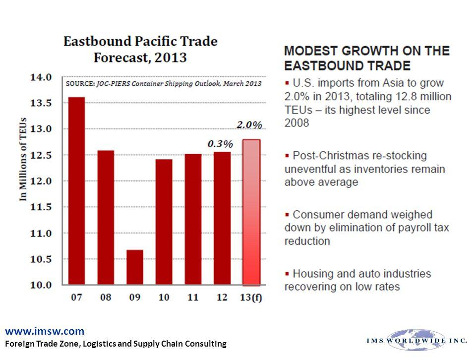 2013 Total TEU Growth YTD Source: Individual Port Websites Port of Entry 2013 YTD TEU Volume % Growth over Same Period 2012 2012 TEU Volume LA/LB (Dec)14,599,1553.26%14,123,376 NY/NJ (Oct)4,611,969-0.9%5,529,211 Savannah (Nov)2,798,699-5.7%2,966,221 Oakland (Dec)2,346,5280.1%2,344,424 Houston (Nov)1,799,6692.1%1,922,479 Hampton Roads (Dec)2,223,5325.3%2,105,887 Seattle (Nov)1,470,890-16.5%1,869,492 Tacoma (Nov)1,717,30316.6%1,711,133 Charleston (Nov)1,477,2646.2%1,514,585 www.imsw.com Foreign Trade Zone, Logistics and Supply Chain Consulting