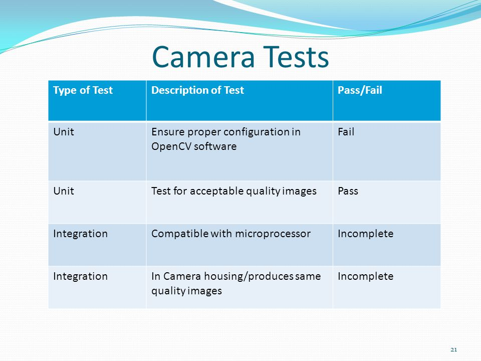 Camera Tests 21 Type of TestDescription of TestPass/Fail UnitEnsure proper configuration in OpenCV software Fail UnitTest for acceptable quality imagesPass IntegrationCompatible with microprocessorIncomplete IntegrationIn Camera housing/produces same quality images Incomplete