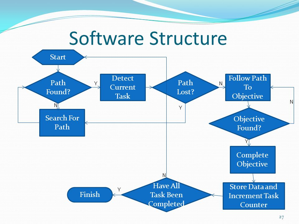 Software Structure 27 N Start Path Found? Detect Current Task Follow Path To Objective Objective Found? Search For Path Path Lost? Complete Objective