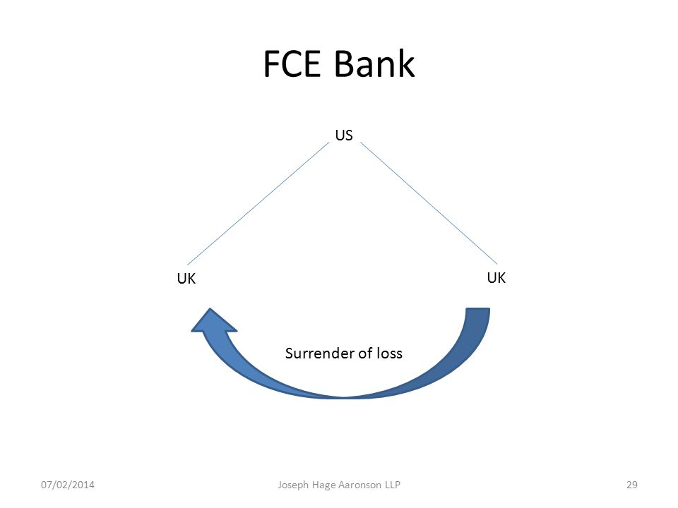 FCE Bank US UK Surrender of loss Joseph Hage Aaronson LLP07/02/201429