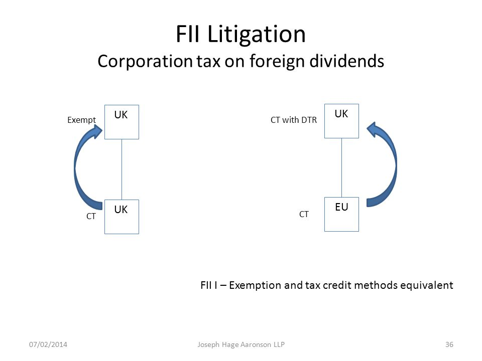 FII Litigation Corporation tax on foreign dividends UK EU ExemptCT with DTR CT FII I – Exemption and tax credit methods equivalent Joseph Hage Aaronso