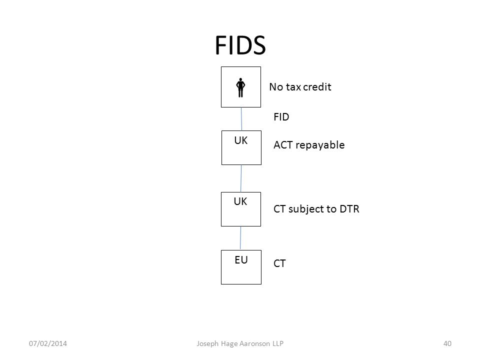 FIDS  No tax credit UK EU FID ACT repayable CT subject to DTR CT Joseph Hage Aaronson LLP07/02/201440