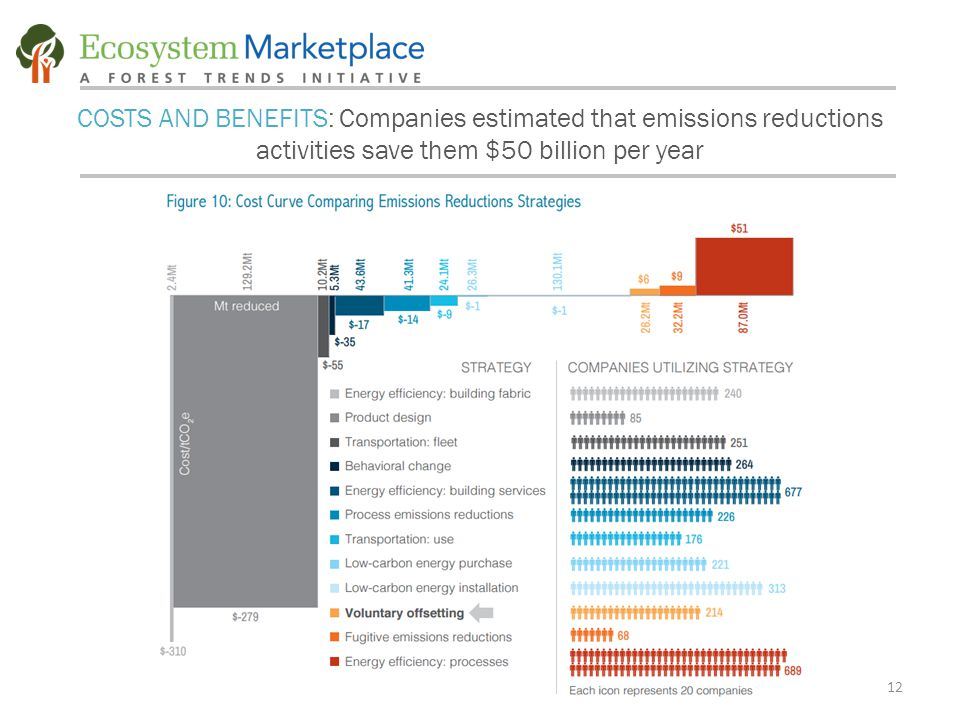 12 COSTS AND BENEFITS: Companies estimated that emissions reductions activities save them $50 billion per year