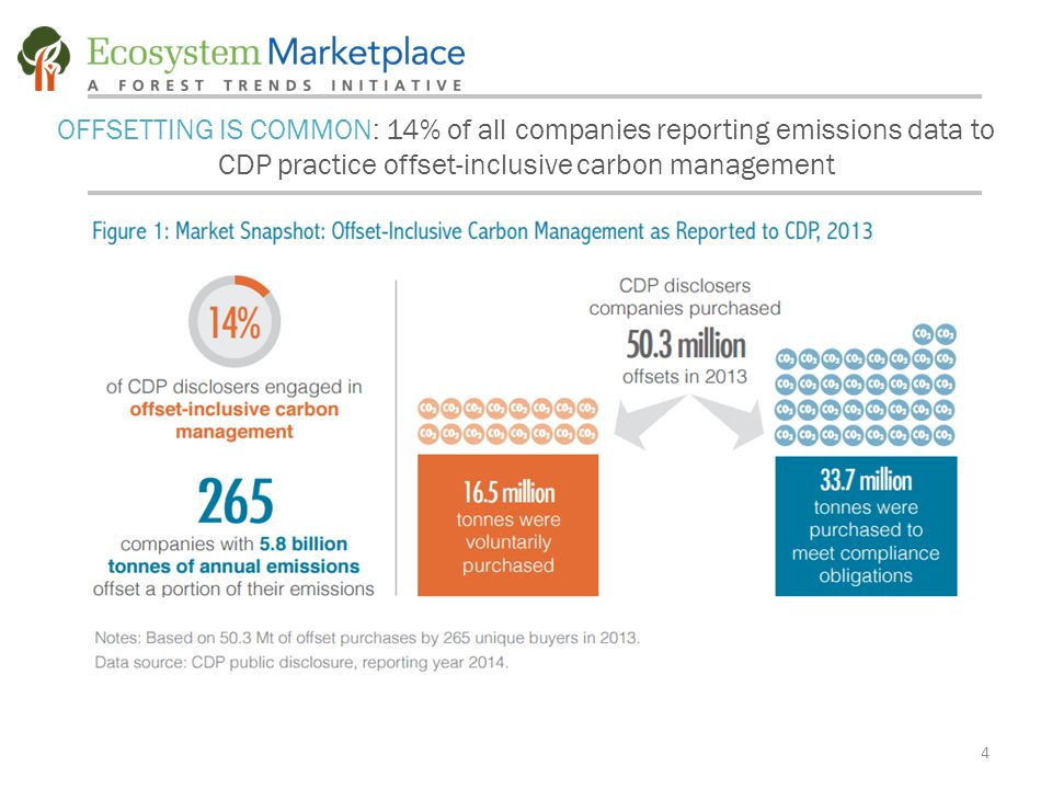 4 OFFSETTING IS COMMON: 14% of all companies reporting emissions data to CDP practice offset-inclusive carbon management