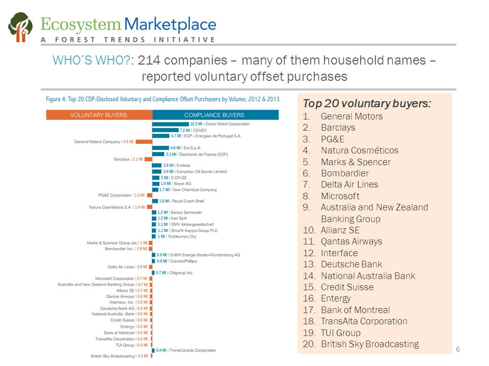 6 WHO'S WHO?: 214 companies – many of them household names – reported voluntary offset purchases Top 20 voluntary buyers: 1.General Motors 2.Barclays