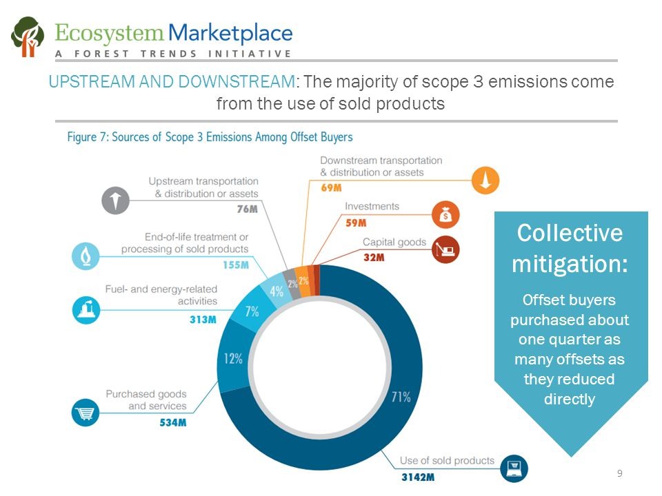 9 UPSTREAM AND DOWNSTREAM: The majority of scope 3 emissions come from the use of sold products Collective mitigation: Offset buyers purchased about one quarter as many offsets as they reduced directly