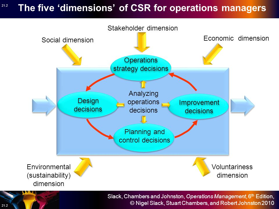 Slack, Chambers and Johnston, Operations Management, 6 th Edition, © Nigel Slack, Stuart Chambers, and Robert Johnston 2010 21.2 Operations strategy decisions Design decisions Improvement decisions Planning and control decisions Stakeholder dimension Social dimension Environmental (sustainability) dimension Voluntariness dimension Economic dimension Analyzing operations decisions The five 'dimensions' of CSR for operations managers