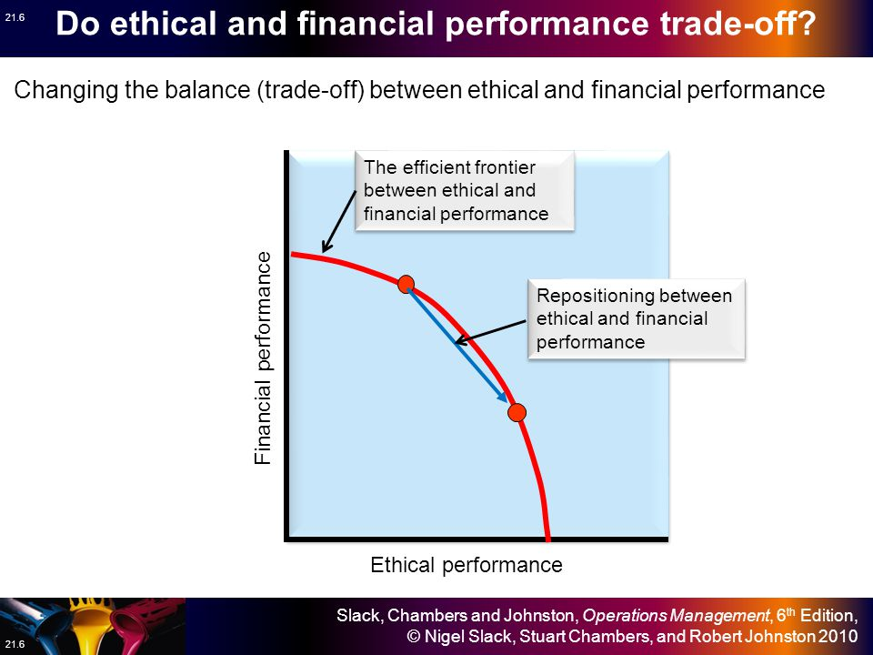 Slack, Chambers and Johnston, Operations Management, 6 th Edition, © Nigel Slack, Stuart Chambers, and Robert Johnston 2010 21.6 Do ethical and financial performance trade-off.