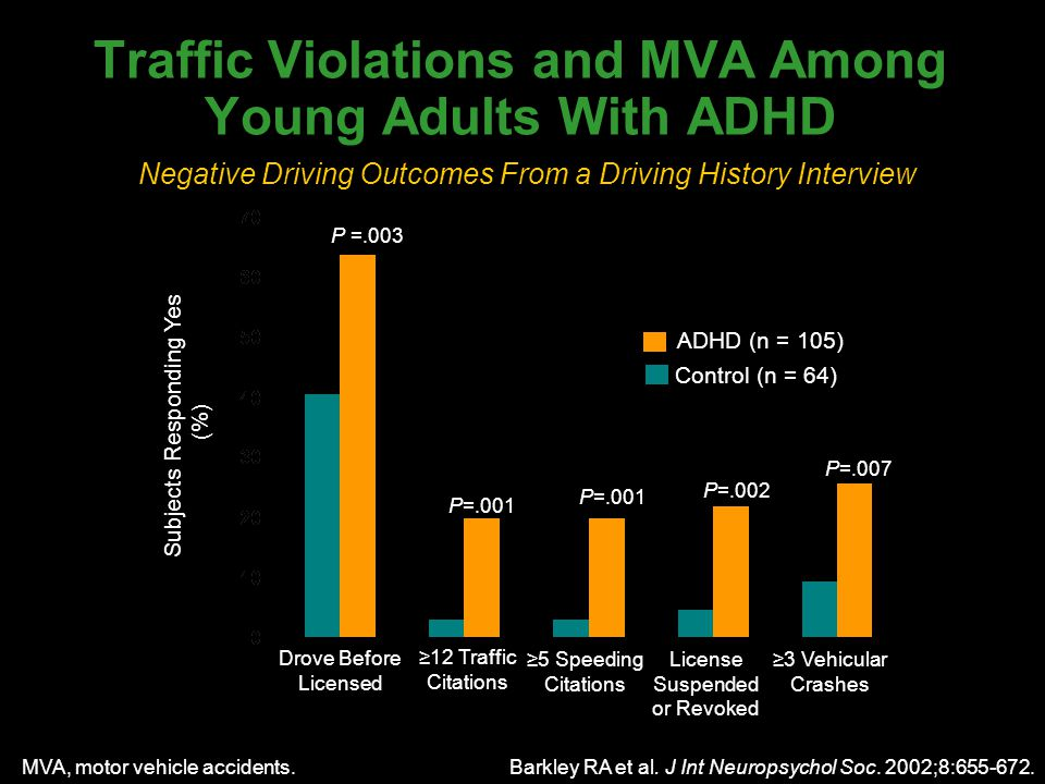 Subjects Responding Yes (%) Drove Before Licensed ≥12 Traffic Citations ≥5 Speeding Citations License Suspended or Revoked ADHD (n = 105) Control (n = 64) ≥3 Vehicular Crashes P =.003 P=.001 P=.002 P=.001 P=.007 Negative Driving Outcomes From a Driving History Interview Barkley RA et al.