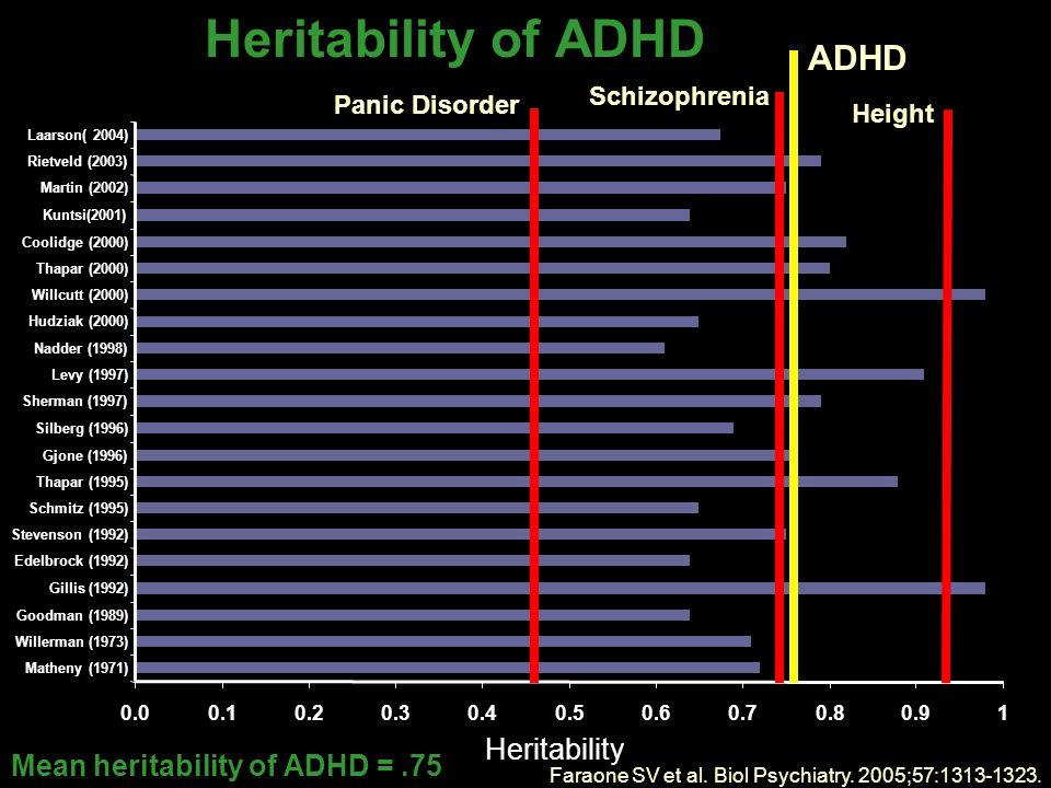 Mean heritability of ADHD =.75 Faraone SV et al. Biol Psychiatry.
