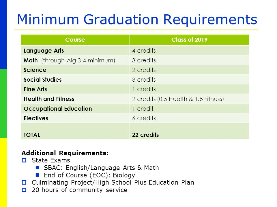 Minimum Graduation Requirements Additional Requirements:  State Exams SBAC: English/Language Arts & Math End of Course (EOC): Biology  Culminating P