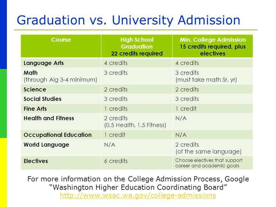 Graduation vs. University Admission CourseHigh School Graduation 22 credits required Min. College Admission 15 credits required, plus electives Langua