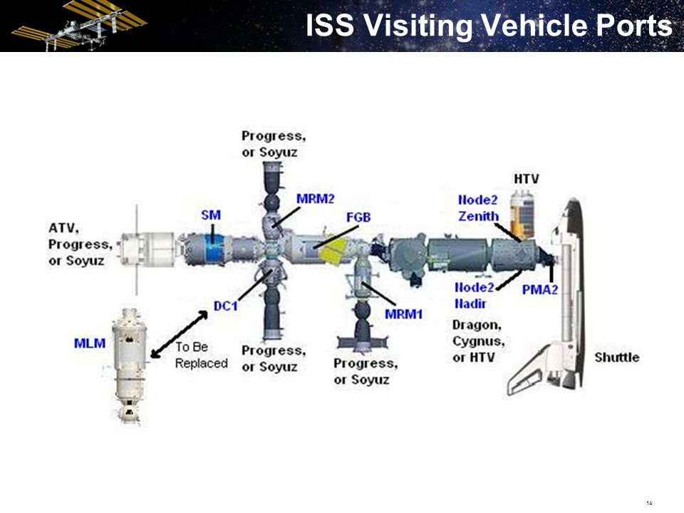 14 ISS Visiting Vehicle Ports