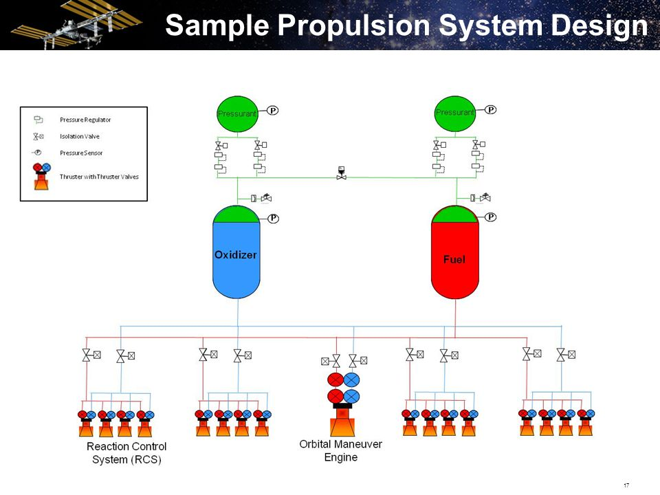 17 Sample Propulsion System Design