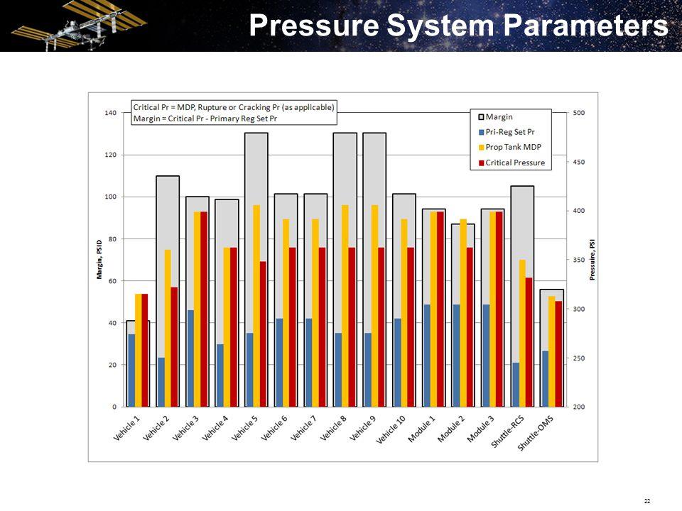 22 Pressure System Parameters