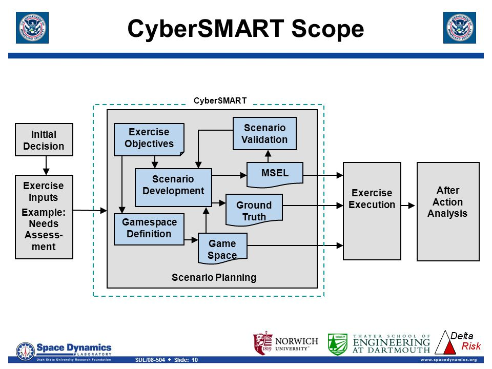 SDL/08-504  Slide: 10 Exercise Objectives Initial Decision Exercise Inputs Example: Needs Assess- ment Gamespace Definition Scenario Development Scenario Validation Exercise Execution After Action Analysis Game Space Ground Truth MSEL CyberSMART Scenario Planning CyberSMART Scope
