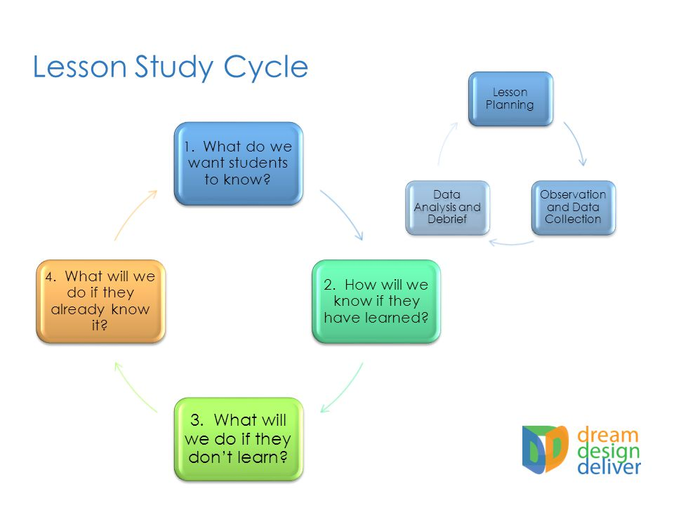 Lesson Study Cycle Lesson Planning Observation and Data Collection Data Analysis and Debrief 1.