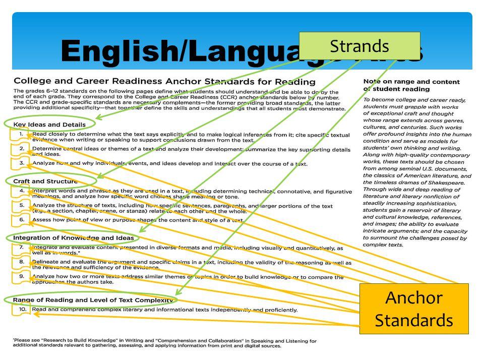 Anchor Standards Strands