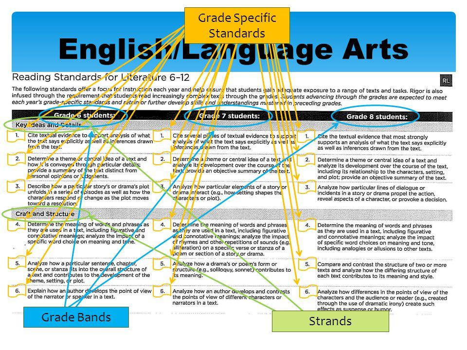 English/Language Arts Grade Specific Standards Grade Bands Strands