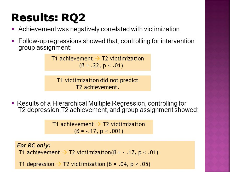 T1 achievement  T2 victimization (β =.22, p <.01)  Results of a Hierarchical Multiple Regression, controlling for T2 depression,T2 achievement, and group assignment showed:  Achievement was negatively correlated with victimization.