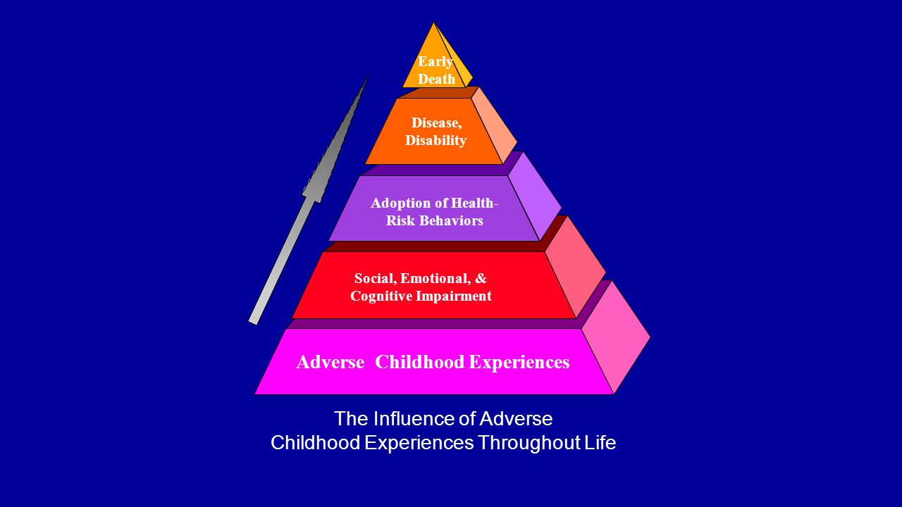 Adverse Childhood Experiences Social, Emotional, & Cognitive Impairment Adoption of Health- Risk Behaviors Disease, Disability Early Death The Influen