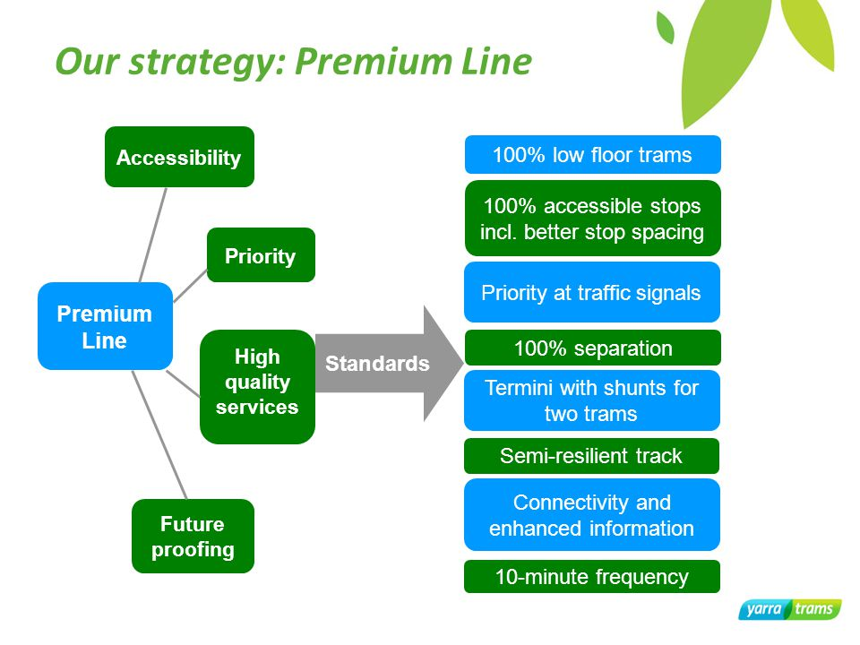 Our strategy: Premium Line Standards 100% low floor trams 100% accessible stops incl.