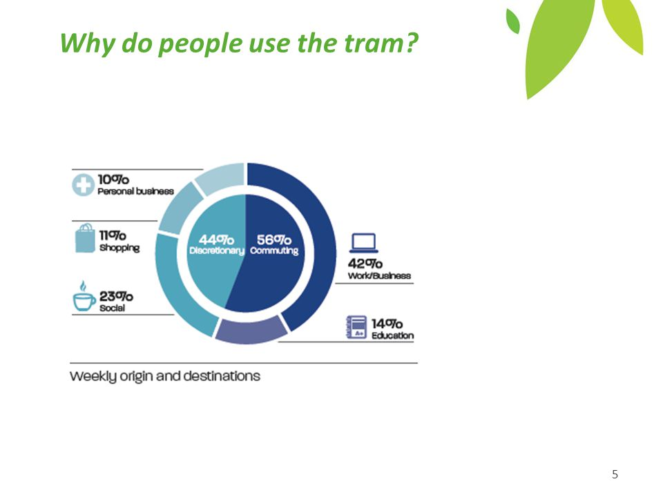 Why do people use the tram 5