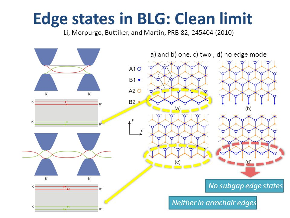 Edge states in BLG: Clean limit Li, Morpurgo, Buttiker, and Martin, PRB 82, 245404 (2010) No subgap edge states.