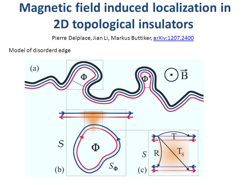 Magnetic field induced localization in 2D topological insulators Pierre Delplace, Jian Li, Markus Buttiker, arXiv:1207.2400arXiv:1207.2400 Model of disorderd edge